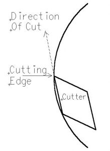 The diagram shows a cross section of the modified cutter presented to the workpiece. The reduced angle between the cutter and the workplace can be seen. For clarity, the cutter guard has been omitted