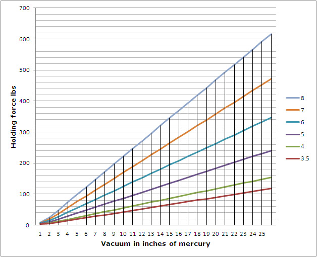 Chart of vacuum chuck size vs holding forces
